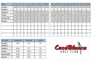 CasaBlanca Golf Club Scorecard - MesquiteGolfCourses.com